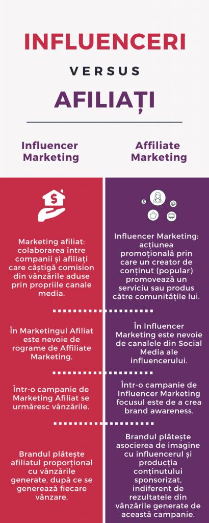 Influenceri versus afiliați