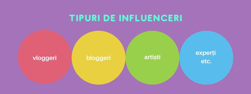 Tipuri de influenceri