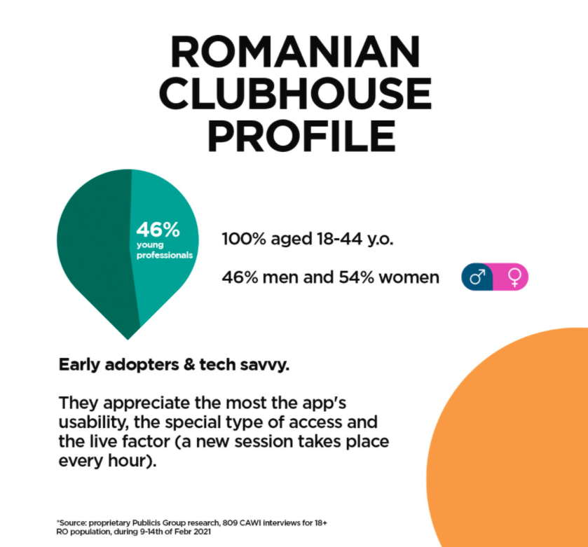 Clubhouse - studiu Digitas Romania 2021